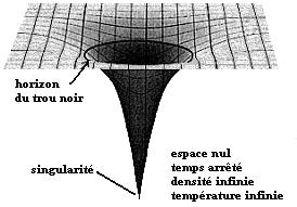 http://sciencesetunivers.free.fr/trou_noir/singularite.jpg